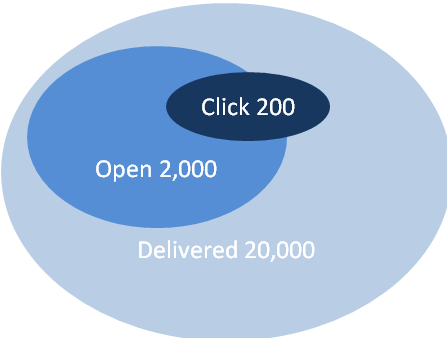 Deliver-Open-Click