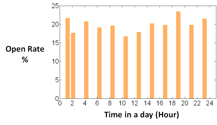 Open rate as a function of time