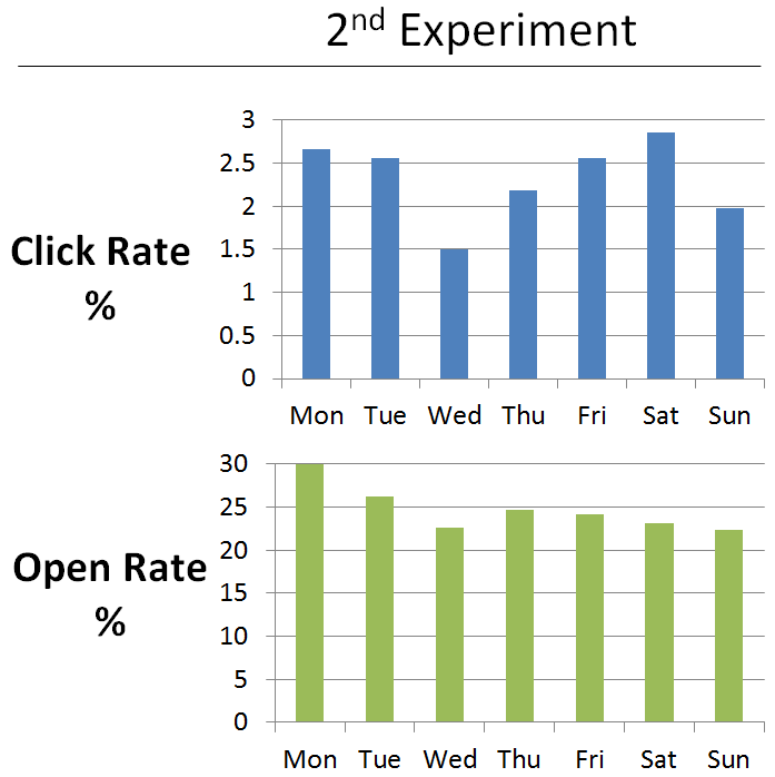 Which day is best to send emails?