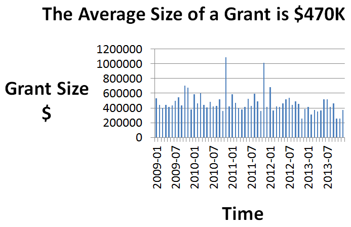 The Average Size of a Grant is $470K