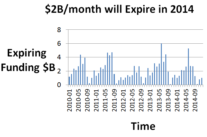 Total expiring NIH funding