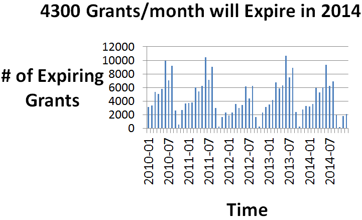 Number of expiring grants