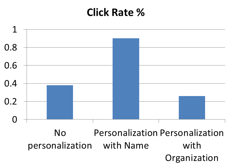 Click rate increases for personalized emails