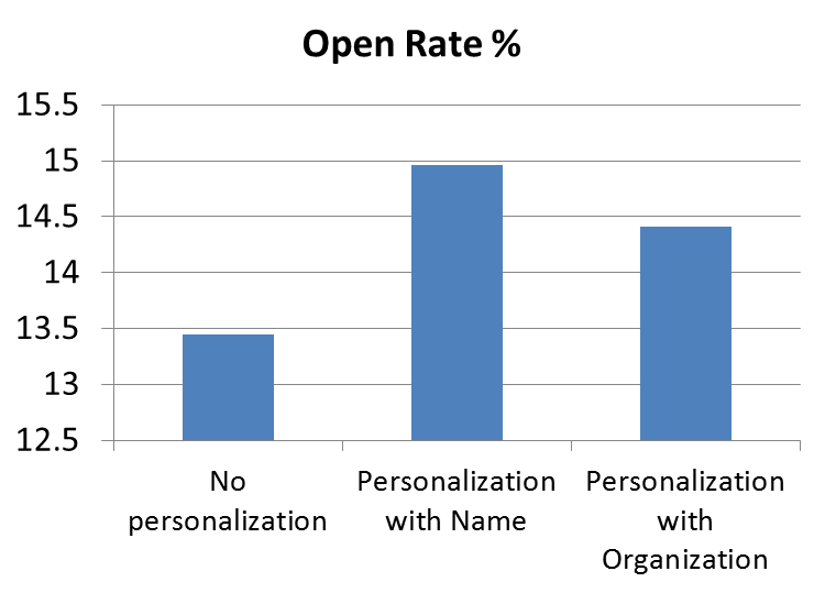 Open rate increases for personalized emails