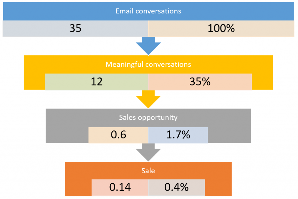 Conversion rate of emails